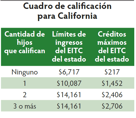 Earned Income Tax Credit - La Cooperativa - Campesina de California